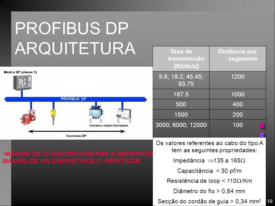 Taxa de transmissão [Kbits/s] Distância por segmento